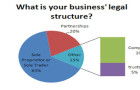 What is your business' legal structure? Which One Would Be The Right One For You?