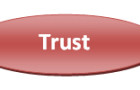 What is a Trust in a business structure?